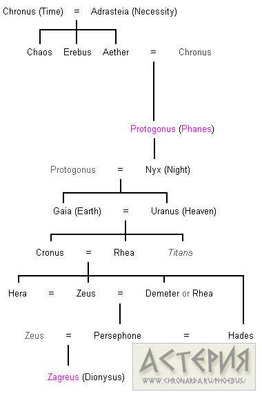 Родословная древнегреческих богов и зевса